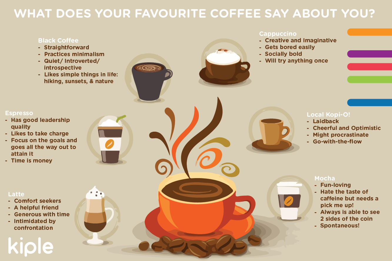infographic - coffee type determines your characteristics