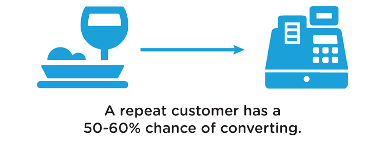repeat customer higher chance of conversion
