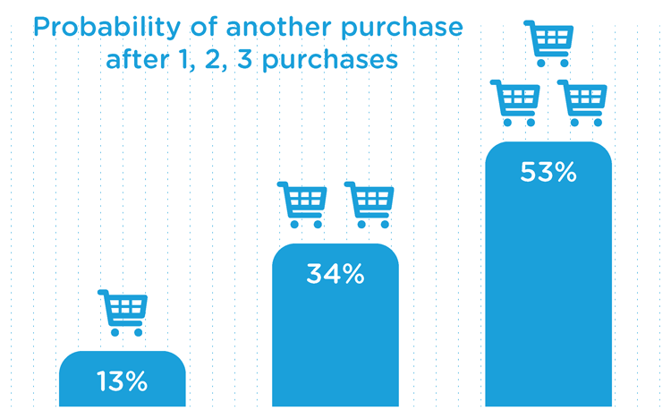 probability of another purchase
